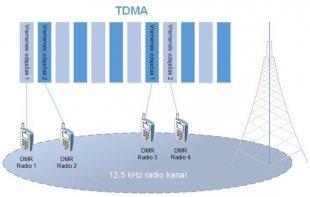 Razlike između TDMA i FDMA